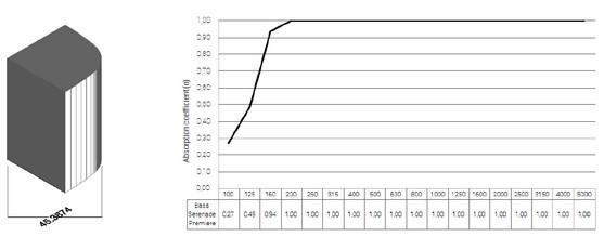 gráfica absorción acústica trampa de graves